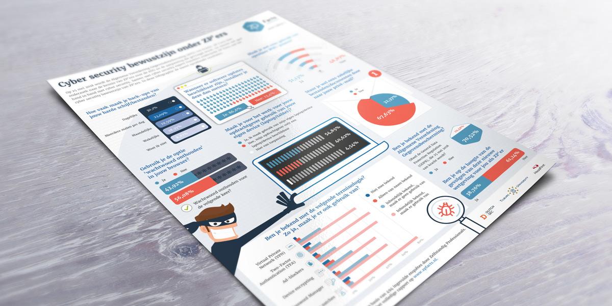 Zien hoe een infographic tot stand komt?